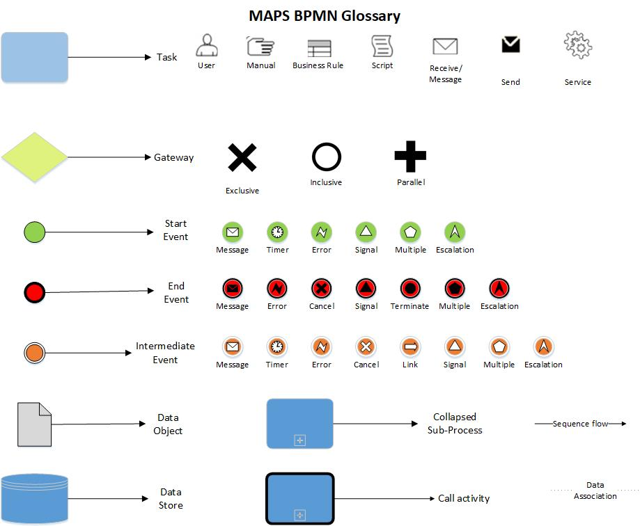 MAPS Business Process Mapping Notation Glossary